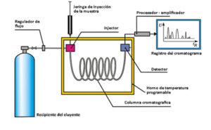 Diagrama-cromatografia-gaseosa-jpg